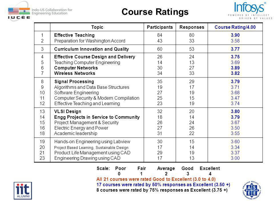 TopicParticipantsResponsesCourse Rating/ Effective Teaching Preparation for Washington Accord Curriculum Innovation and Quality Effective Course Design and Delivery Teaching Computer Engineering Computer Networks Wireless Networks Signal Processing Algorithms and Data Base Structures Software Engineering Computer Security & Modern Compilation Effective Teaching and Learning VLSI Design Engg Projects in Service to Community Project Management & Security Electric Energy and Power Academic leadership Hands-on Engineering using Labview Project Based Learning, Sustainable Design Product Life Management using CAD Engineering Drawing using CAD Scale: Poor Fair Average Good Excellent All 21 courses were rated Good to Excellent (3.0 to 4.0) 17 courses were rated by 50% responses as Excellent (3.50 +) 8 courses were rated by 75% responses as Excellent (3.75 +) Course Ratings