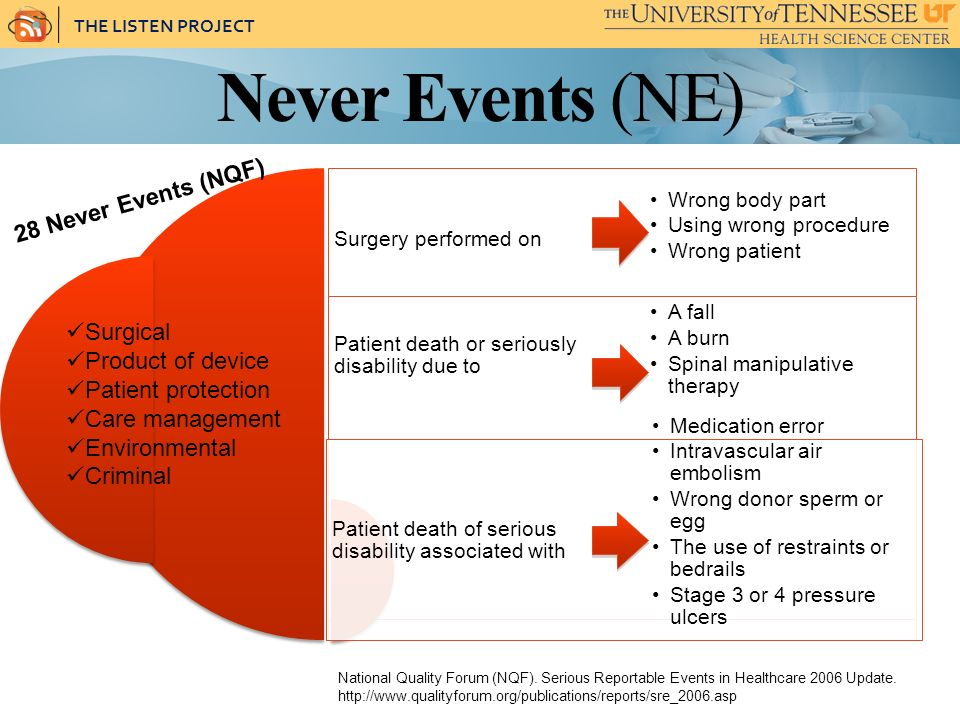 THE LISTEN PROJECT Never Events (NE) Surgery performed on Patient death or seriously disability due to Patient death of serious disability associated with Wrong body part Using wrong procedure Wrong patient A fall A burn Spinal manipulative therapy Medication error Intravascular air embolism Wrong donor sperm or egg The use of restraints or bedrails Stage 3 or 4 pressure ulcers 28 Never Events (NQF) National Quality Forum (NQF).