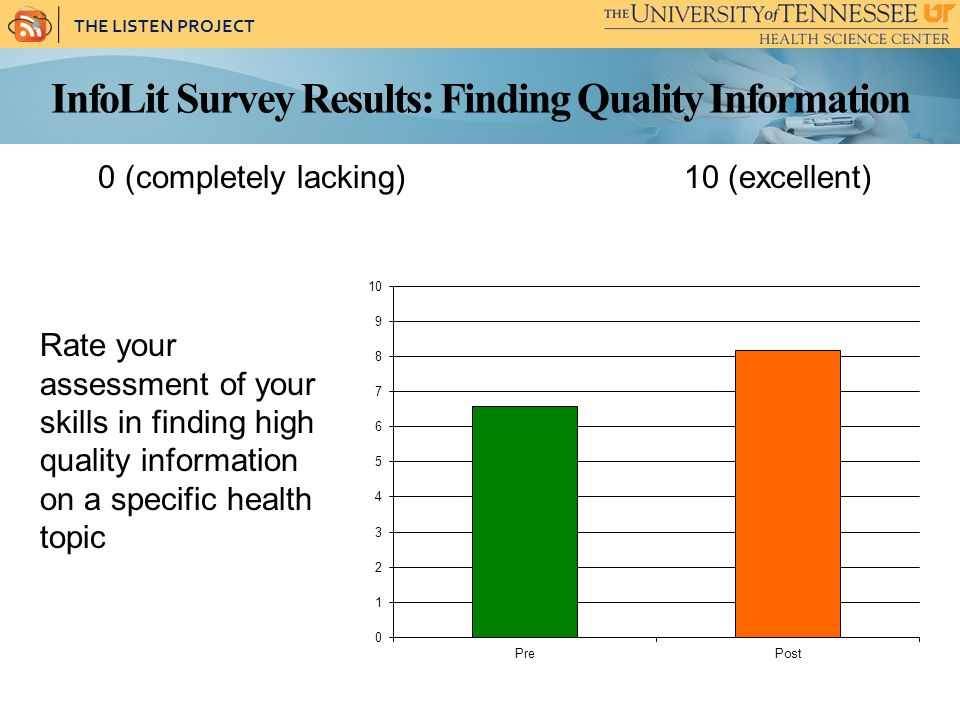 THE LISTEN PROJECT InfoLit Survey Results: Finding Quality Information Rate your assessment of your skills in finding high quality information on a specific health topic 0 (completely lacking) 10 (excellent)