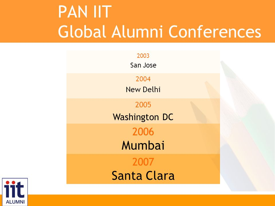 Inspire, Innovate, Transform PAN IIT Global Alumni Conferences 2003 San Jose 2004 New Delhi 2005 Washington DC 2006 Mumbai 2007 Santa Clara