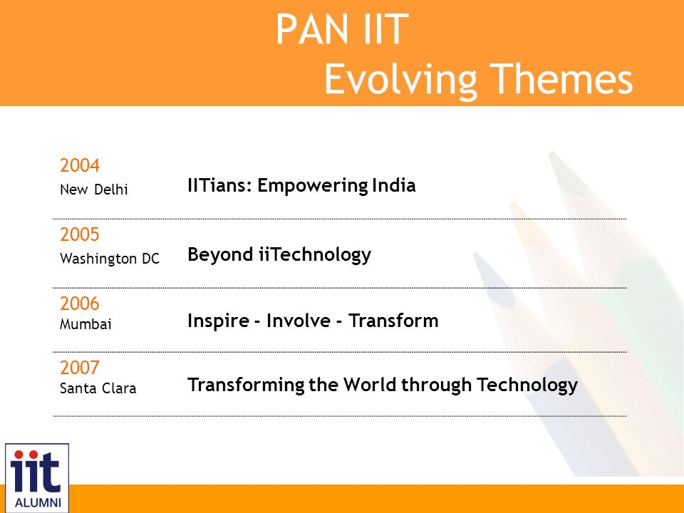 Inspire, Innovate, Transform PAN IIT Evolving Themes 2004 New Delhi IITians: Empowering India 2005 Washington DC Beyond iiTechnology 2006 Mumbai Inspire - Involve - Transform 2007 Santa Clara Transforming the World through Technology