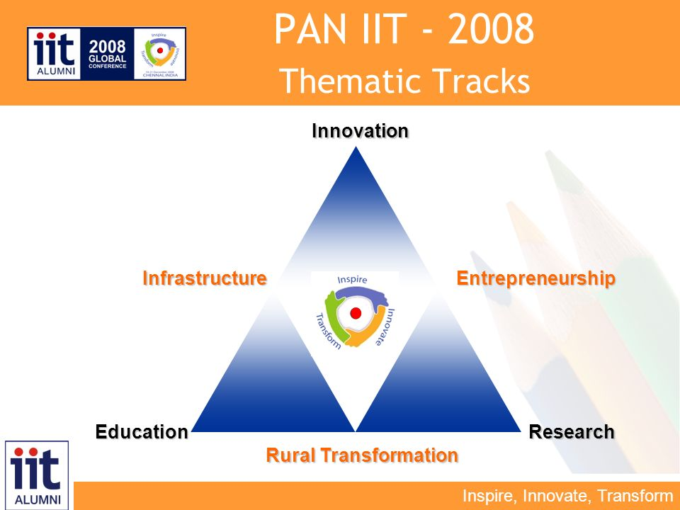 Inspire, Innovate, Transform PAN IIT - 2008 Thematic TracksInnovation ResearchEducation InfrastructureEntrepreneurship Rural Transformation