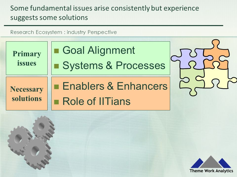 Goal Alignment Systems & Processes Enablers & Enhancers Role of IITians Research Ecosystem : industry Perspective Some fundamental issues arise consistently but experience suggests some solutions Primary issues Necessary solutions
