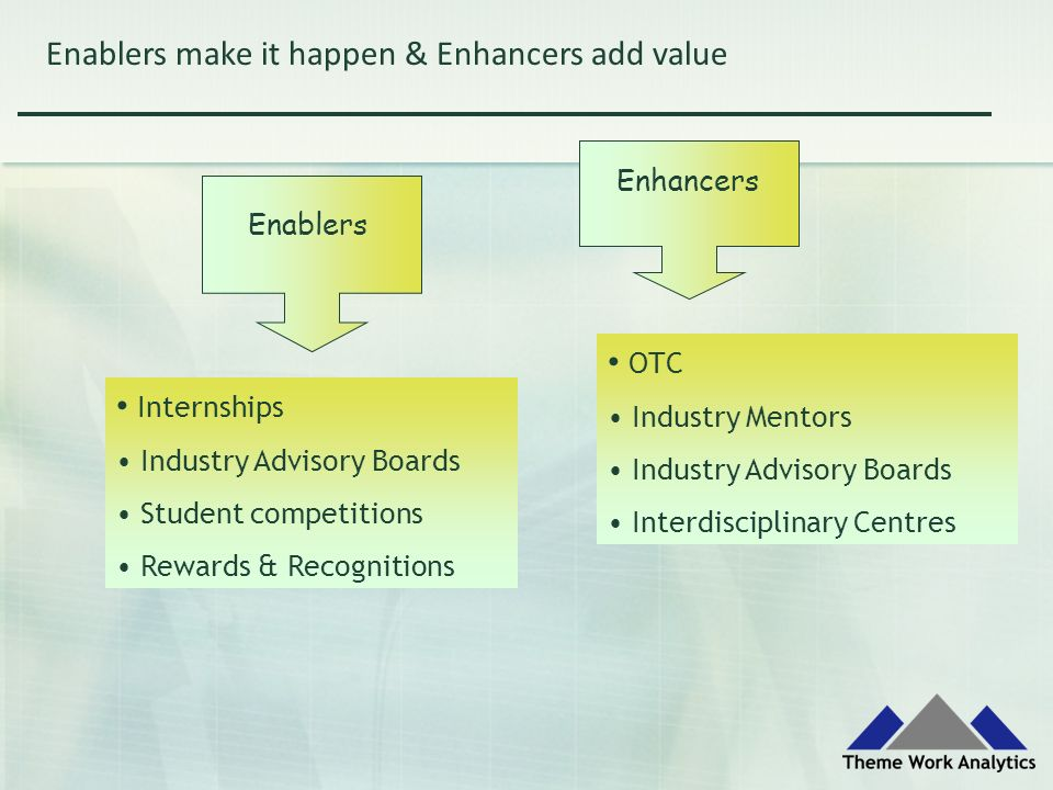 Enablers make it happen & Enhancers add value Enablers Enhancers Internships Industry Advisory Boards Student competitions Rewards & Recognitions OTC Industry Mentors Industry Advisory Boards Interdisciplinary Centres