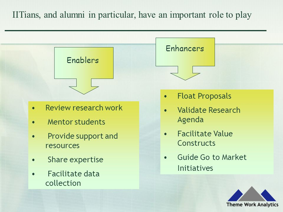 IITians, and alumni in particular, have an important role to play Enablers Enhancers Review research work Mentor students Provide support and resources Share expertise Facilitate data collection Float Proposals Validate Research Agenda Facilitate Value Constructs Guide Go to Market Initiatives