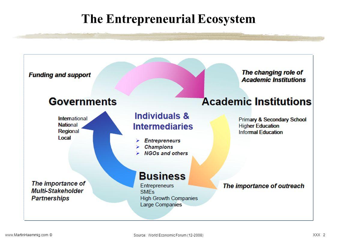 www.MartinHaemmig.com © XXX 2 The Entrepreneurial Ecosystem Source: World Economic Forum (12-2008)