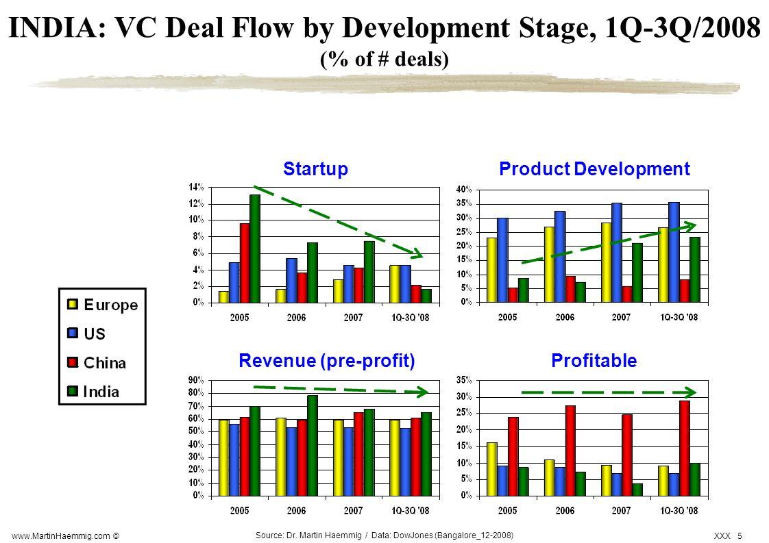 www.MartinHaemmig.com © XXX 5 Source: Dr. Martin Haemmig / Data: DowJones (Bangalore_12-2008) INDIA: VC Deal Flow by Development Stage, 1Q-3Q/2008 (%
