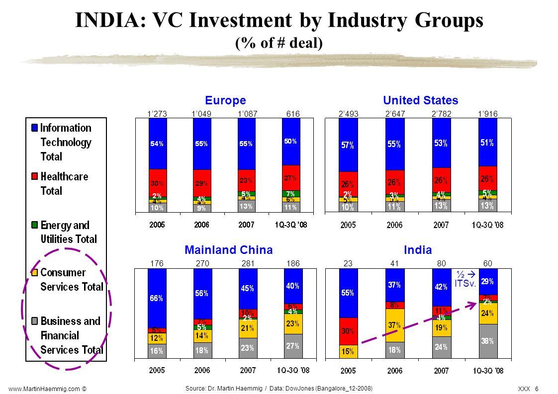 www.MartinHaemmig.com © XXX 6 Source: Dr. Martin Haemmig / Data: DowJones (Bangalore_12-2008) 1273104910876162493264727821916 17627028118623418060 Uni