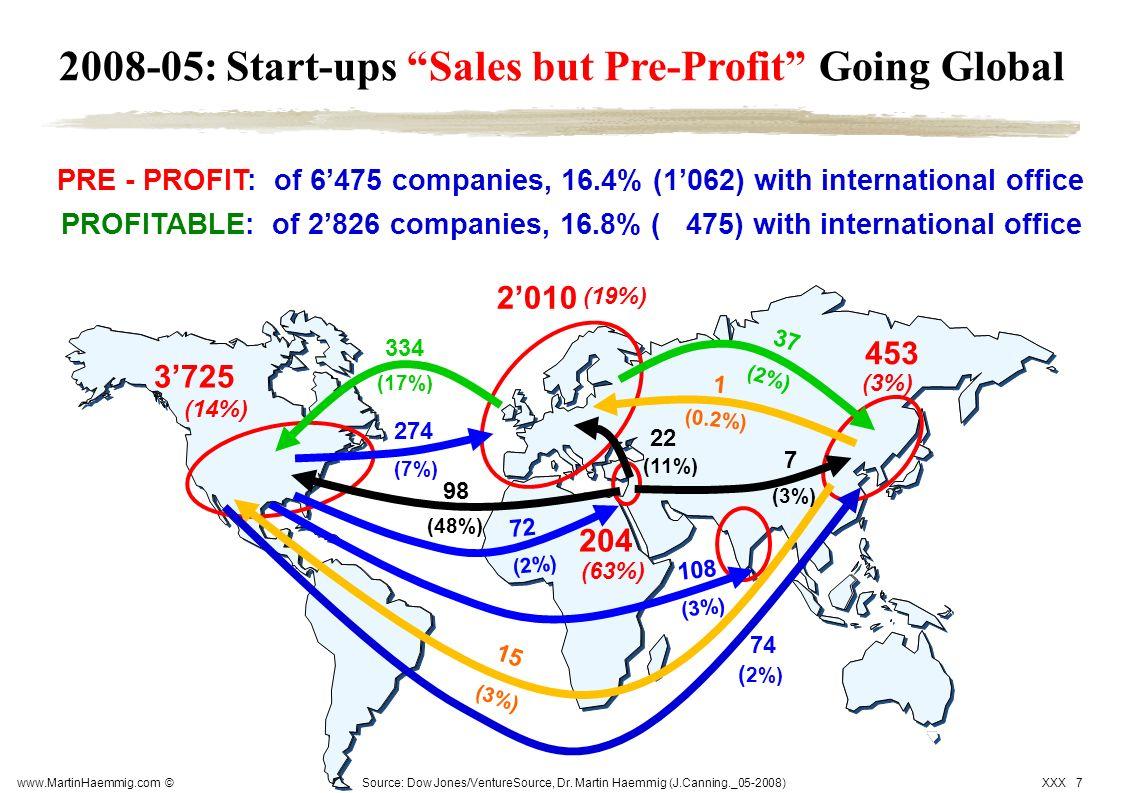 www.MartinHaemmig.com © XXX 7 2008-05: Start-ups Sales but Pre-Profit Going Global PRE - PROFIT: of 6475 companies, 16.4% (1062) with international of