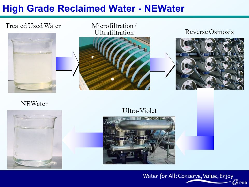Treated Used Water High Grade Reclaimed Water - NEWater Reverse Osmosis Microfiltration / Ultrafiltration NEWater Ultra-Violet