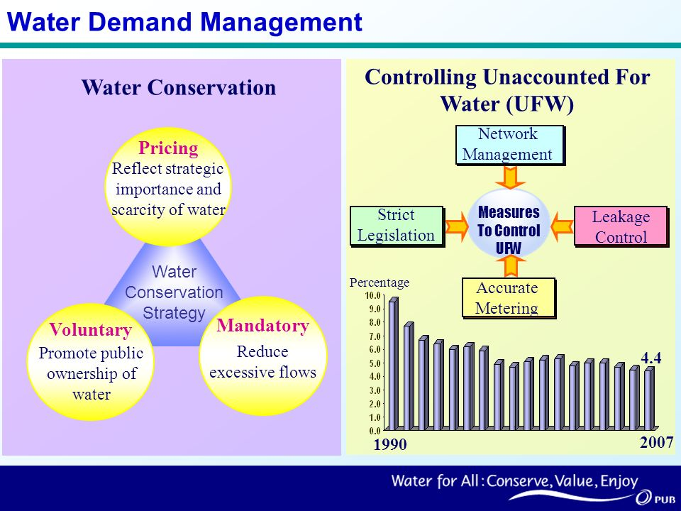 Water Demand Management Controlling Unaccounted For Water (UFW) Measures To Control UFW Leakage Control Accurate Metering Network Management Strict Legislation 2007 1990 4.4 Percentage Water Conservation Water Conservation Strategy Pricing Reflect strategic importance and scarcity of water Voluntary Promote public ownership of water Mandatory Reduce excessive flows