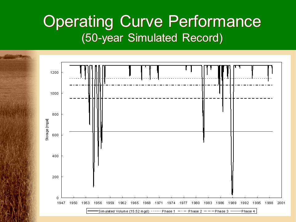 Operating Curve Performance (50-year Simulated Record)