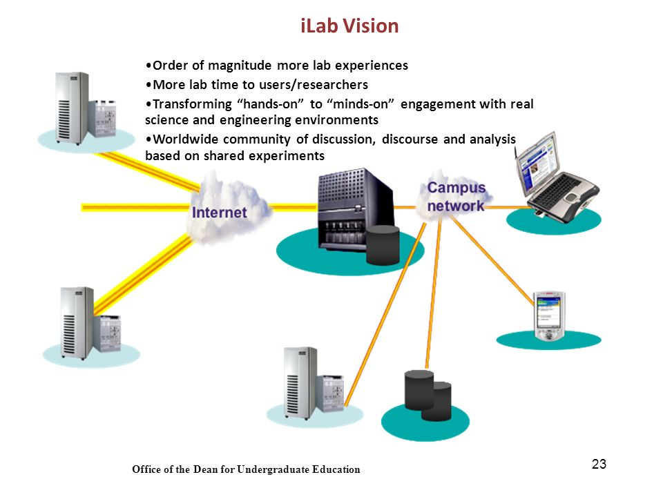 23 iLab Vision Order of magnitude more lab experiences More lab time to users/researchers Transforming hands-on to minds-on engagement with real science and engineering environments Worldwide community of discussion, discourse and analysis based on shared experiments Office of the Dean for Undergraduate Education