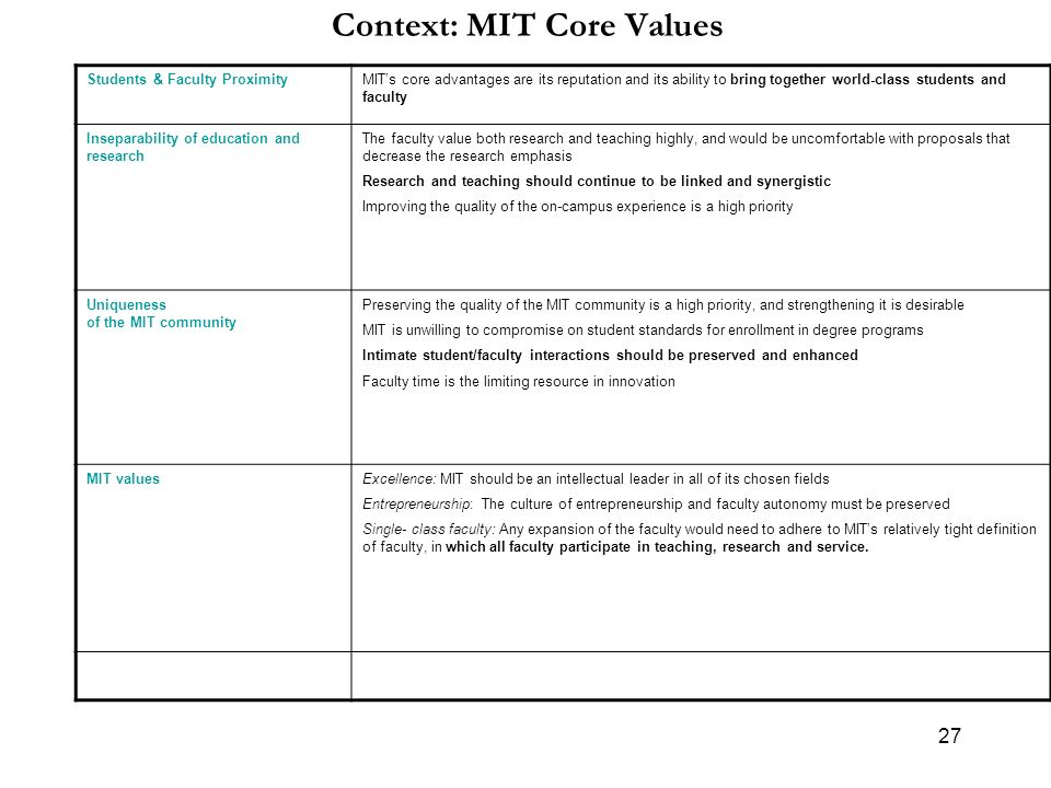 27 Context: MIT Core Values Students & Faculty ProximityMITs core advantages are its reputation and its ability to bring together world-class students and faculty Inseparability of education and research The faculty value both research and teaching highly, and would be uncomfortable with proposals that decrease the research emphasis Research and teaching should continue to be linked and synergistic Improving the quality of the on-campus experience is a high priority Uniqueness of the MIT community Preserving the quality of the MIT community is a high priority, and strengthening it is desirable MIT is unwilling to compromise on student standards for enrollment in degree programs Intimate student/faculty interactions should be preserved and enhanced Faculty time is the limiting resource in innovation MIT valuesExcellence: MIT should be an intellectual leader in all of its chosen fields Entrepreneurship: The culture of entrepreneurship and faculty autonomy must be preserved Single- class faculty: Any expansion of the faculty would need to adhere to MITs relatively tight definition of faculty, in which all faculty participate in teaching, research and service.