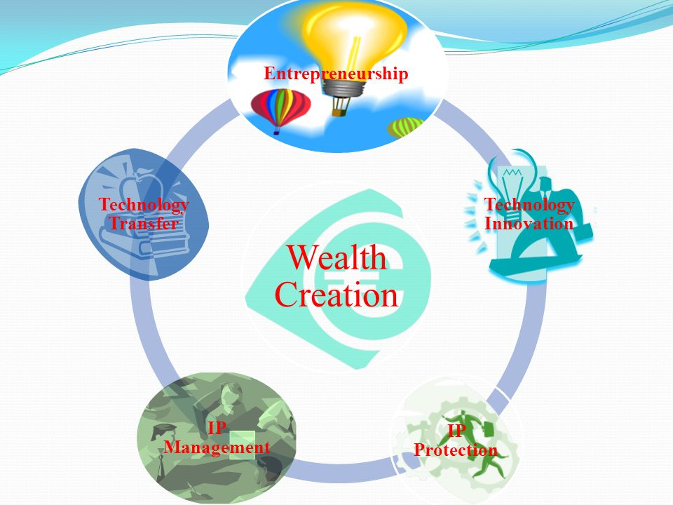 Wealth Creation Entrepreneurship Technology Innovation IP Protection IP Management Technology Transfer