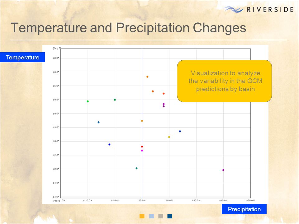 Temperature and Precipitation Changes Temperature Precipitation Visualization to analyze the variability in the GCM predictions by basin