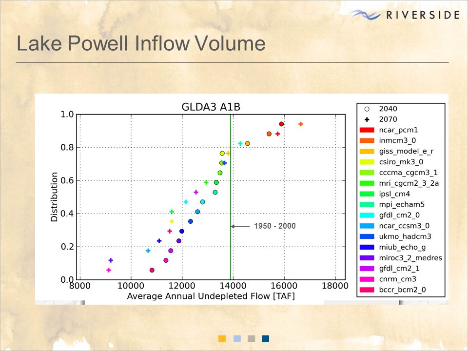 Lake Powell Inflow Volume 1950 - 2000