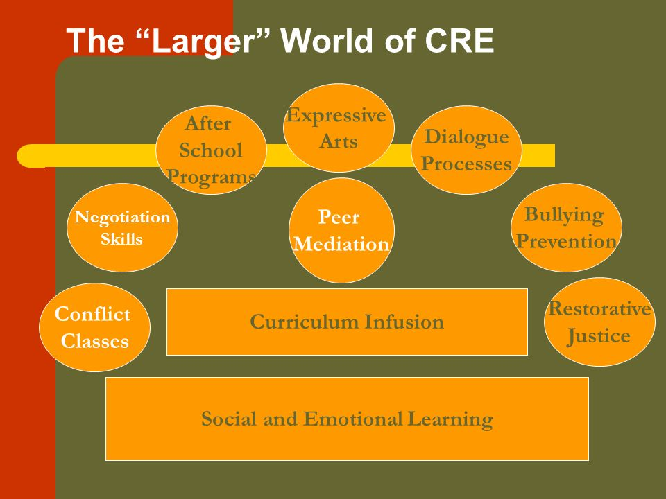 The Larger World of CRE Peer Mediation Social and Emotional Learning Curriculum Infusion Conflict Classes Negotiation Skills After School Programs Expressive Arts Dialogue Processes Restorative Justice Bullying Prevention