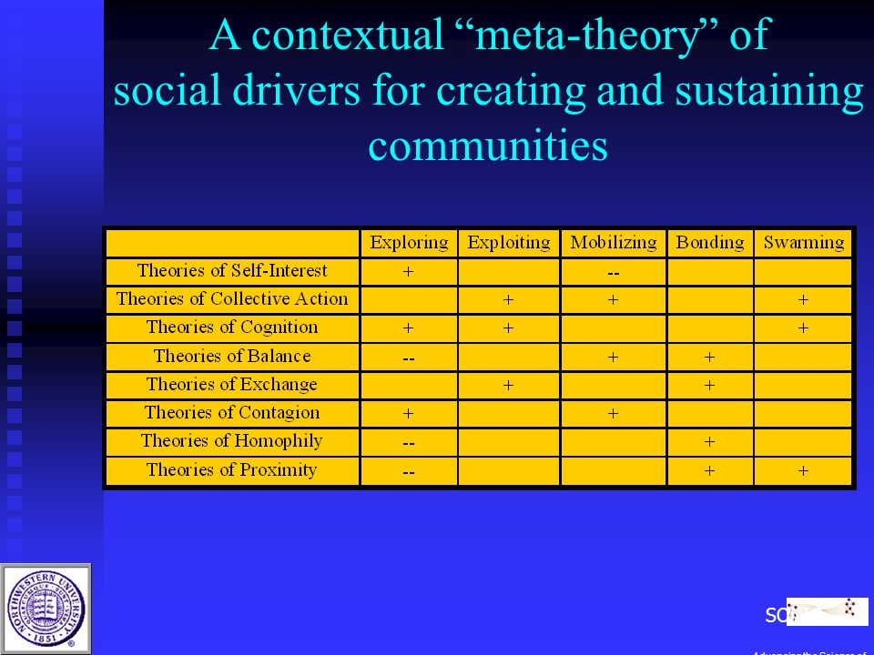 A contextual meta-theory of social drivers for creating and sustaining communities SONIC Advancing the Science of Networks in Communities