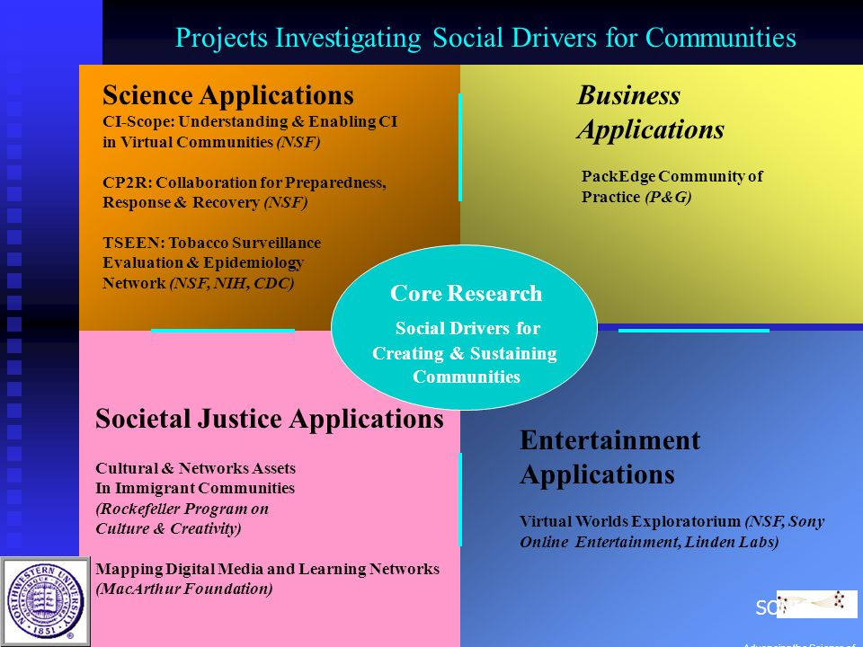 Core Research Social Drivers for Creating & Sustaining Communities Business Applications PackEdge Community of Practice (P&G) Societal Justice Applications Cultural & Networks Assets In Immigrant Communities (Rockefeller Program on Culture & Creativity) Mapping Digital Media and Learning Networks (MacArthur Foundation) Entertainment Applications Virtual Worlds Exploratorium (NSF, Sony Online Entertainment, Linden Labs) Science Applications CI-Scope: Understanding & Enabling CI in Virtual Communities (NSF) CP2R: Collaboration for Preparedness, Response & Recovery (NSF) TSEEN: Tobacco Surveillance Evaluation & Epidemiology Network (NSF, NIH, CDC) Projects Investigating Social Drivers for Communities SONIC Advancing the Science of Networks in Communities