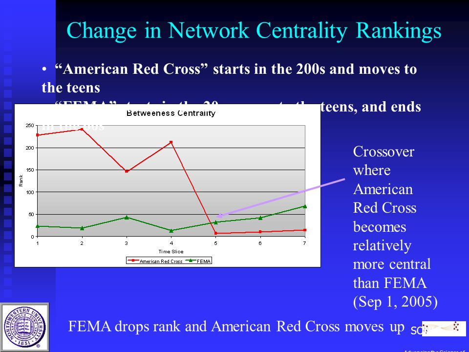 Change in Network Centrality Rankings American Red Cross starts in the 200s and moves to the teens FEMA starts in the 20s, moves to the teens, and ends in the 60s FEMA drops rank and American Red Cross moves up Crossover where American Red Cross becomes relatively more central than FEMA (Sep 1, 2005) SONIC Advancing the Science of Networks in Communities