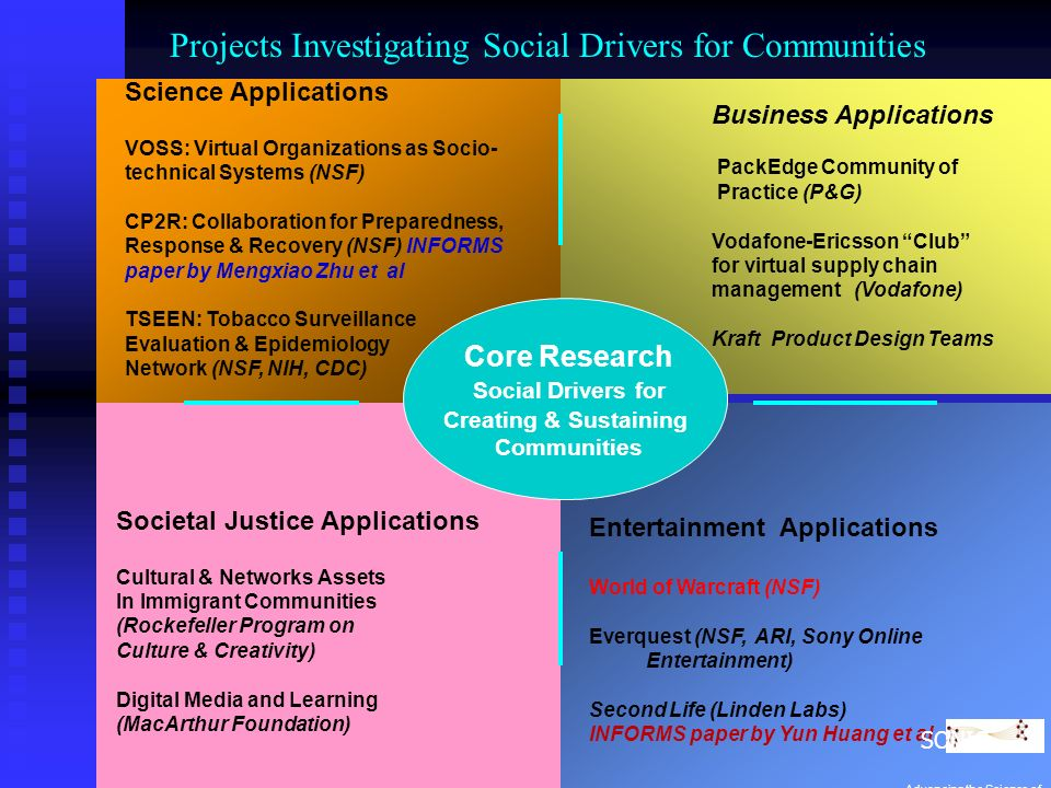 Core Research Social Drivers for Creating & Sustaining Communities Business Applications PackEdge Community of Practice (P&G) Vodafone-Ericsson Club for virtual supply chain management (Vodafone) Kraft Product Design Teams Societal Justice Applications Cultural & Networks Assets In Immigrant Communities (Rockefeller Program on Culture & Creativity) Digital Media and Learning (MacArthur Foundation) Entertainment Applications World of Warcraft (NSF) Everquest (NSF, ARI, Sony Online Entertainment) Second Life (Linden Labs) INFORMS paper by Yun Huang et al Science Applications VOSS: Virtual Organizations as Socio- technical Systems (NSF) CP2R: Collaboration for Preparedness, Response & Recovery (NSF) INFORMS paper by Mengxiao Zhu et al TSEEN: Tobacco Surveillance Evaluation & Epidemiology Network (NSF, NIH, CDC) Projects Investigating Social Drivers for Communities SONIC Advancing the Science of Networks in Communities