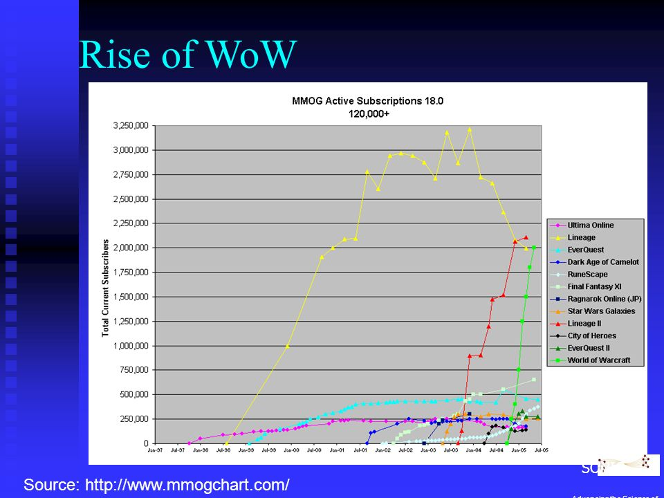 Source: http://www.mmogchart.com/ Rise of WoW SONIC Advancing the Science of Networks in Communities