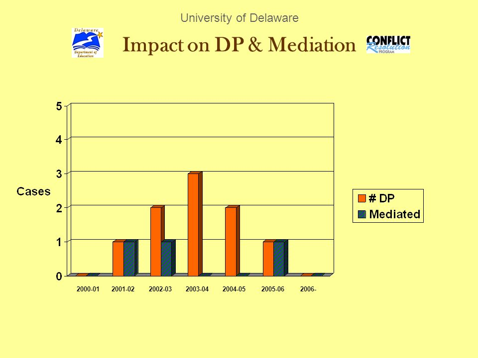Impact on DP & Mediation University of Delaware