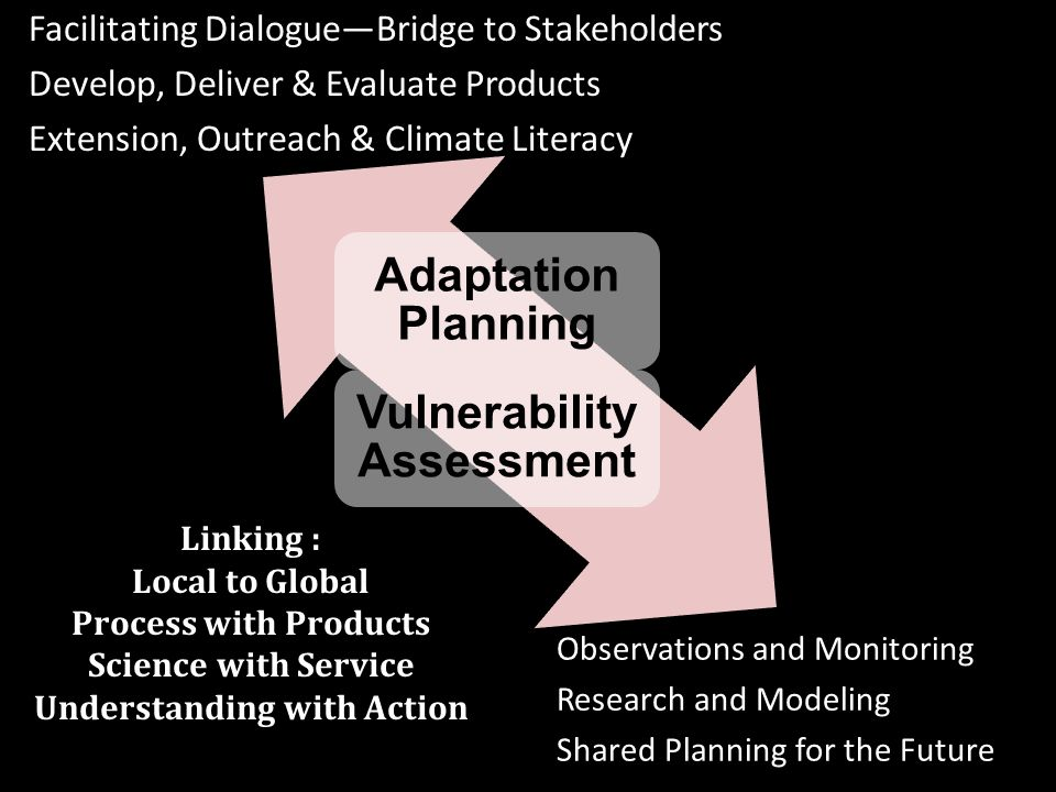 Vulnerability Assessment Adaptation Planning Linking : Local to Global Process with Products Science with Service Understanding with Action Facilitating DialogueBridge to Stakeholders Develop, Deliver & Evaluate Products Extension, Outreach & Climate Literacy Observations and Monitoring Research and Modeling Shared Planning for the Future