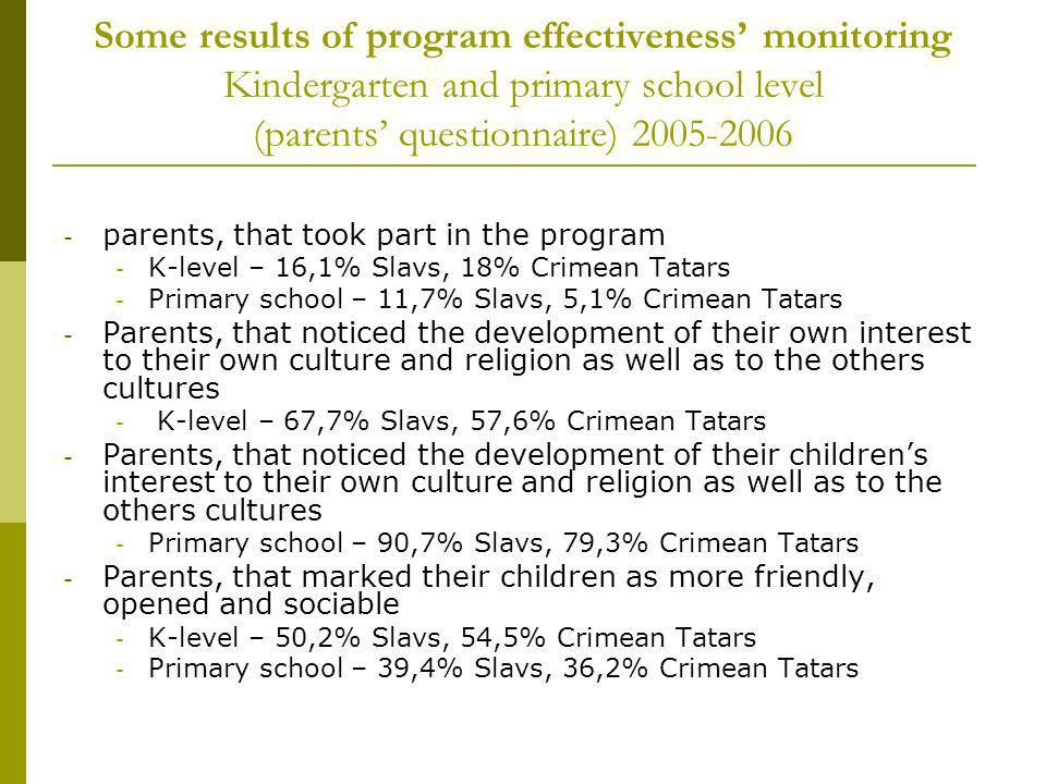 Some results of program effectiveness monitoring Kindergarten and primary school level (parents questionnaire) 2005-2006 - parents, that took part in the program - K-level – 16,1% Slavs, 18% Crimean Tatars - Primary school – 11,7% Slavs, 5,1% Crimean Tatars - Parents, that noticed the development of their own interest to their own culture and religion as well as to the others cultures - K-level – 67,7% Slavs, 57,6% Crimean Tatars - Parents, that noticed the development of their childrens interest to their own culture and religion as well as to the others cultures - Primary school – 90,7% Slavs, 79,3% Crimean Tatars - Parents, that marked their children as more friendly, opened and sociable - K-level – 50,2% Slavs, 54,5% Crimean Tatars - Primary school – 39,4% Slavs, 36,2% Crimean Tatars