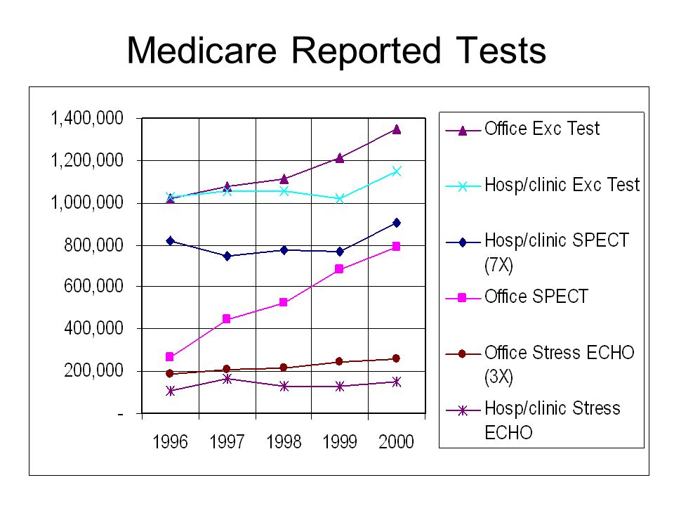 Medicare Reported Tests