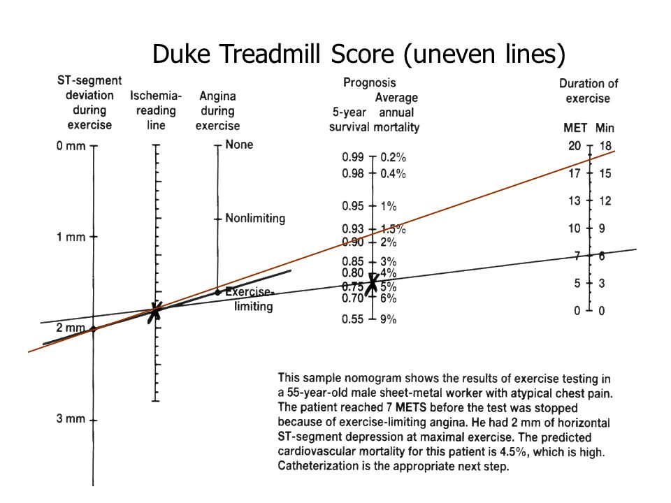 Duke Treadmill Score (uneven lines)