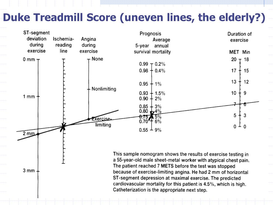 Duke Treadmill Score (uneven lines, the elderly?)