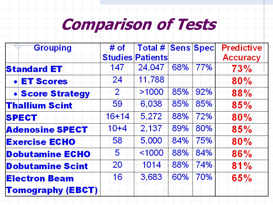 Comparison of Tests