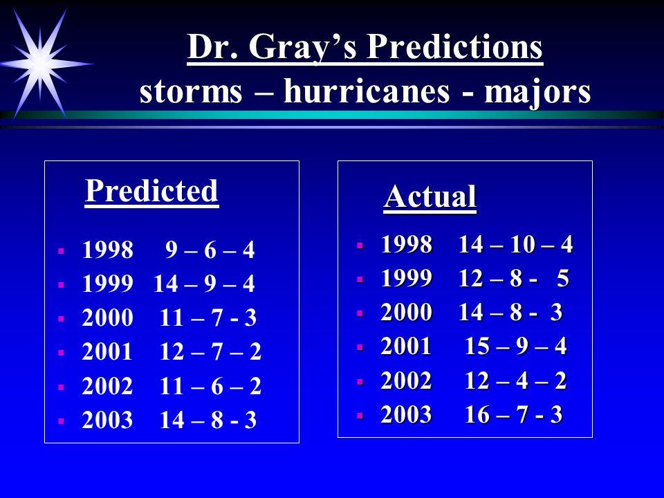 Dr. Grays Predictions storms – hurricanes - majors 1998 9 – 6 – 4 1999 14 – 9 – 4 2000 11 – 7 - 3 2001 12 – 7 – 2 2002 11 – 6 – 2 2003 14 – 8 - 3 1998