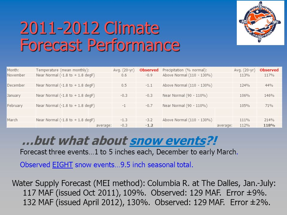 2011-2012 Climate Forecast Performance …but what about snow events?! Forecast three events…1 to 5 inches each, December to early March. Observed EIGHT