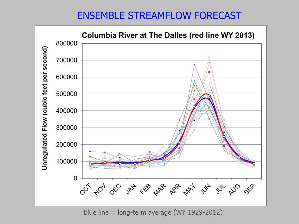 ENSEMBLE STREAMFLOW FORECAST Blue line = long-term average (WY 1929-2012)
