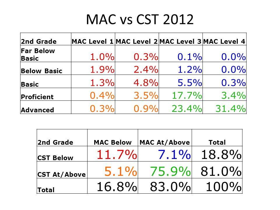 3rd GradeMAC BelowMAC At/AboveTotal CST Below 15.9%5.2%21.1% CST At/Above 13.7%65.4%79.1% Total 29.6%70.6%100% 4th GradeMAC BelowMAC At/AboveTotal CST Below 16.9%2.8%19.7% CST At/Above 20.3%60.0%80.3% Total 37.2%62.8%100% 5th GradeMAC BelowMAC At/AboveTotal CST Below 20.6%3.8%24.4% CST At/Above 18.7%56.9%75.6% Total 39.3%60.7%100% Elementary Grades