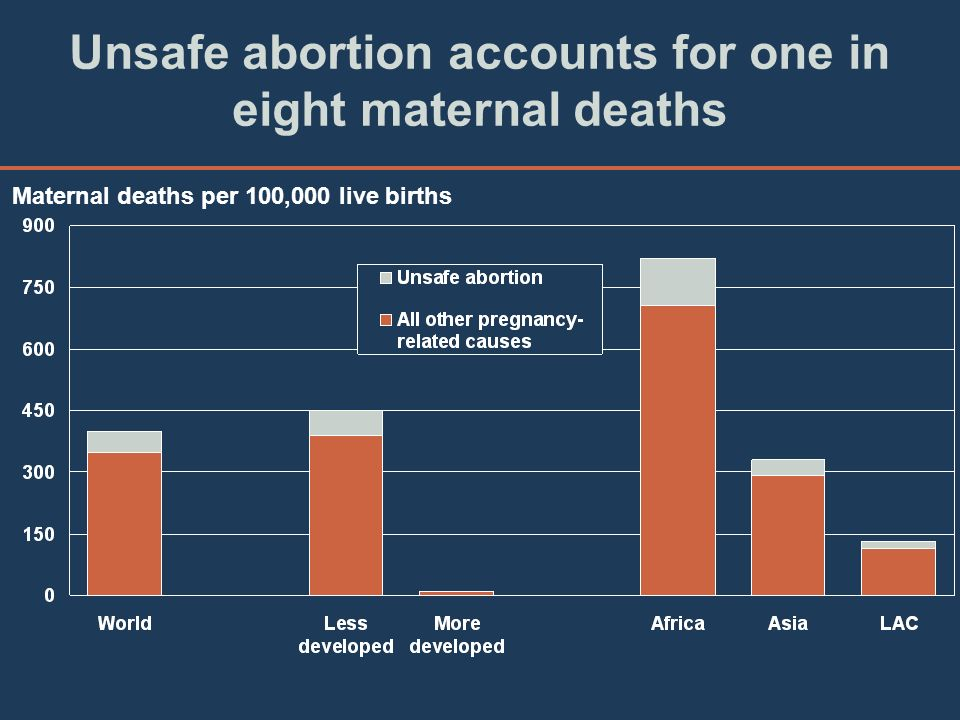 Unsafe abortion accounts for one in eight maternal deaths Maternal deaths per 100,000 live births