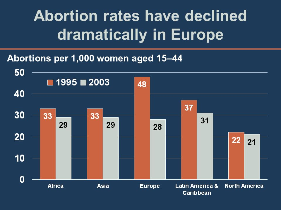 Abortion rates have declined dramatically in Europe Abortions per 1,000 women aged 15–44