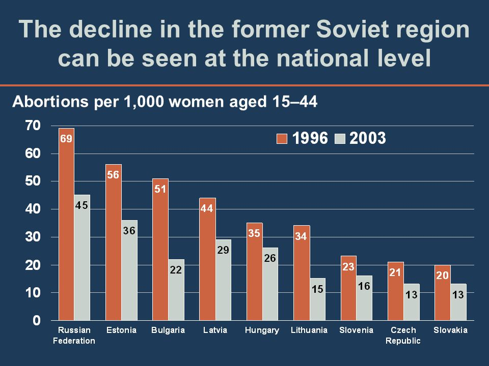 The decline in the former Soviet region can be seen at the national level Abortions per 1,000 women aged 15–44