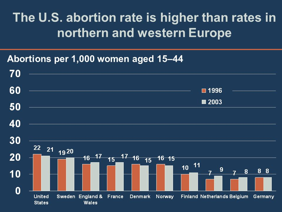 The U.S. abortion rate is higher than rates in northern and western Europe Abortions per 1,000 women aged 15–44