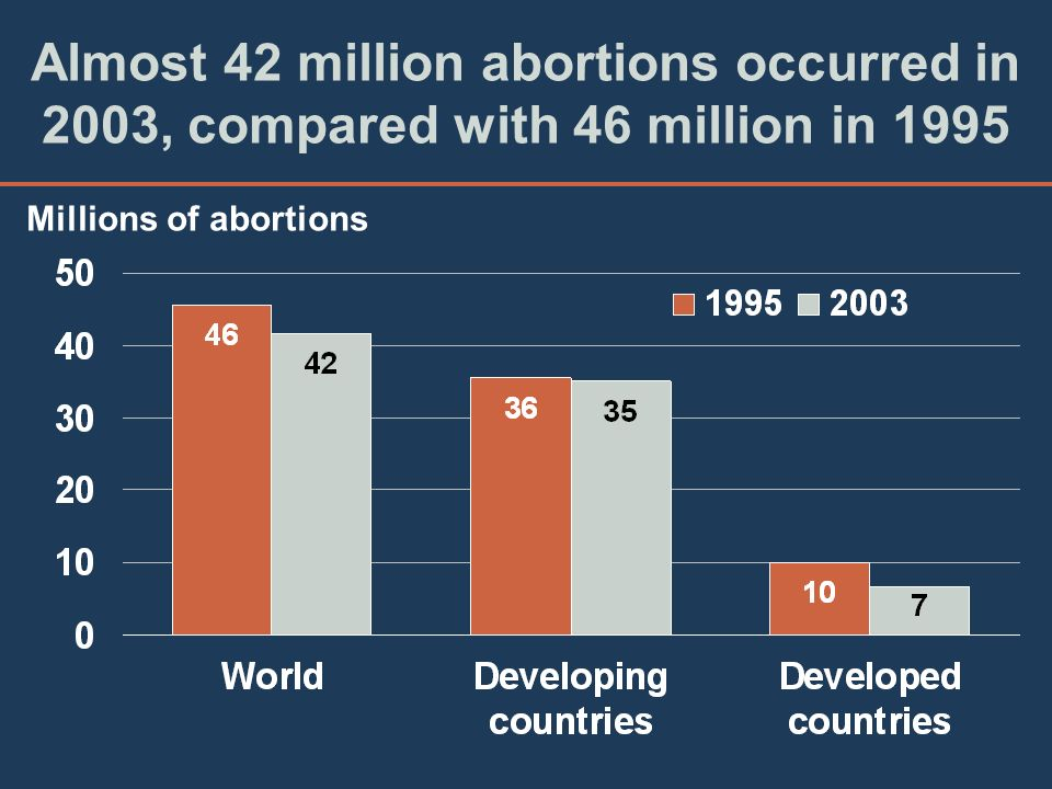 Almost 42 million abortions occurred in 2003, compared with 46 million in 1995 Millions of abortions