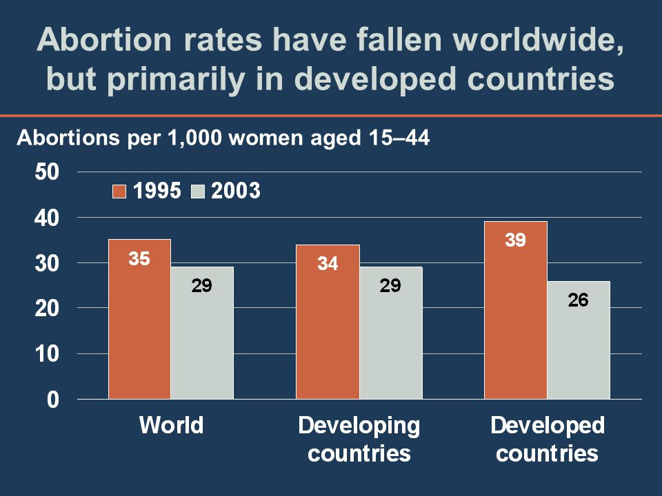 Abortion rates have fallen worldwide, but primarily in developed countries Abortions per 1,000 women aged 15–44