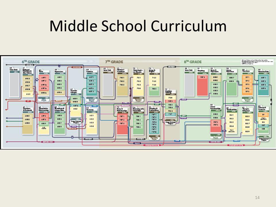 Middle School Curriculum 14