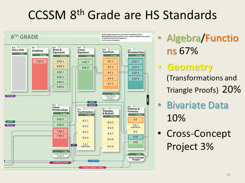 CCSSM 8 th Grade are HS Standards Algebra/Functio ns Algebra/Functio ns 67% Geometry Geometry (Transformations and Triangle Proofs) 20% Bivariate Data