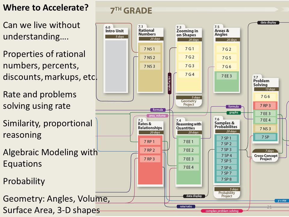 Where to Accelerate? Can we live without understanding…. Properties of rational numbers, percents, discounts, markups, etc. Rate and problems solving