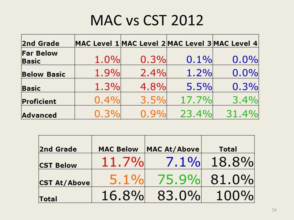 MAC vs CST 2012 2nd GradeMAC Level 1MAC Level 2MAC Level 3MAC Level 4 Far Below Basic 1.0%0.3%0.1%0.0% Below Basic 1.9%2.4%1.2%0.0% Basic 1.3%4.8%5.5%