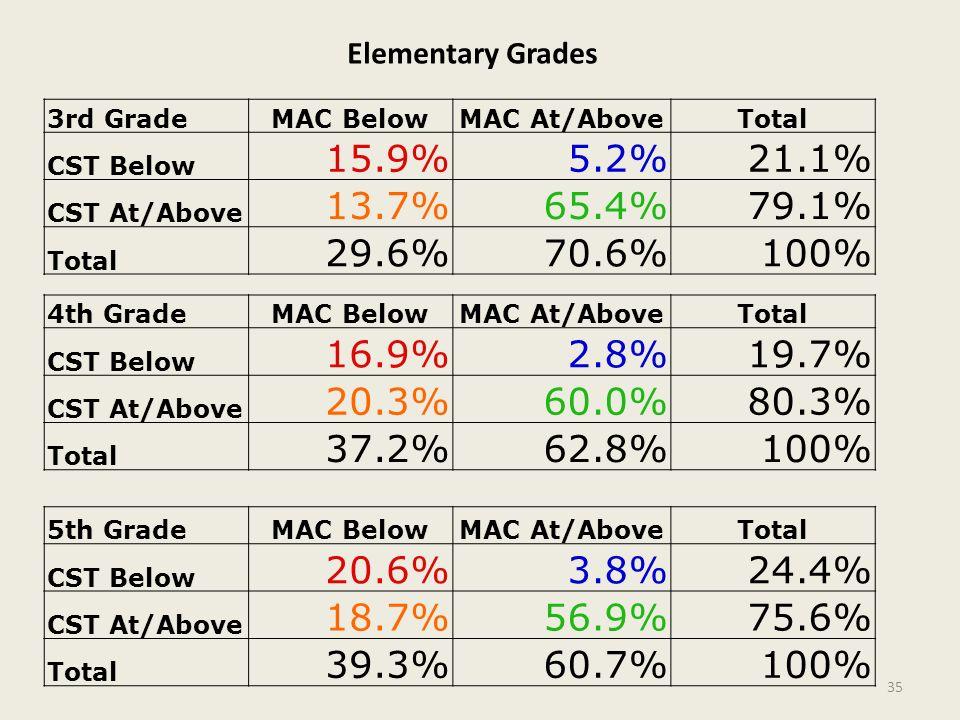 3rd GradeMAC BelowMAC At/AboveTotal CST Below 15.9%5.2%21.1% CST At/Above 13.7%65.4%79.1% Total 29.6%70.6%100% 4th GradeMAC BelowMAC At/AboveTotal CST