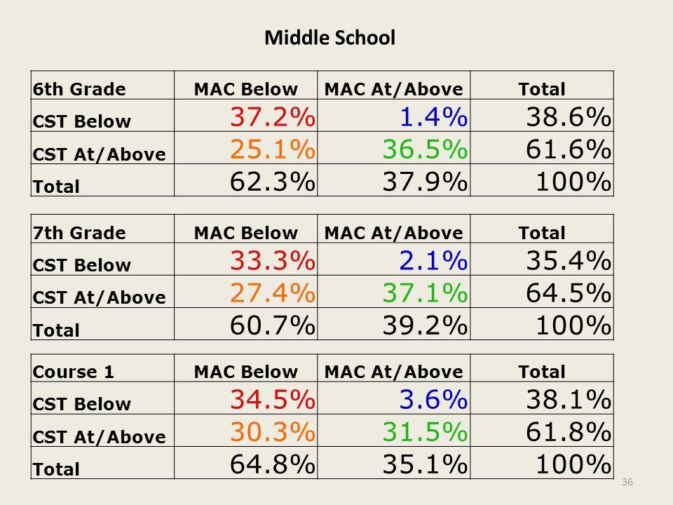 Middle School 6th GradeMAC BelowMAC At/AboveTotal CST Below 37.2%1.4%38.6% CST At/Above 25.1%36.5%61.6% Total 62.3%37.9%100% 7th GradeMAC BelowMAC At/